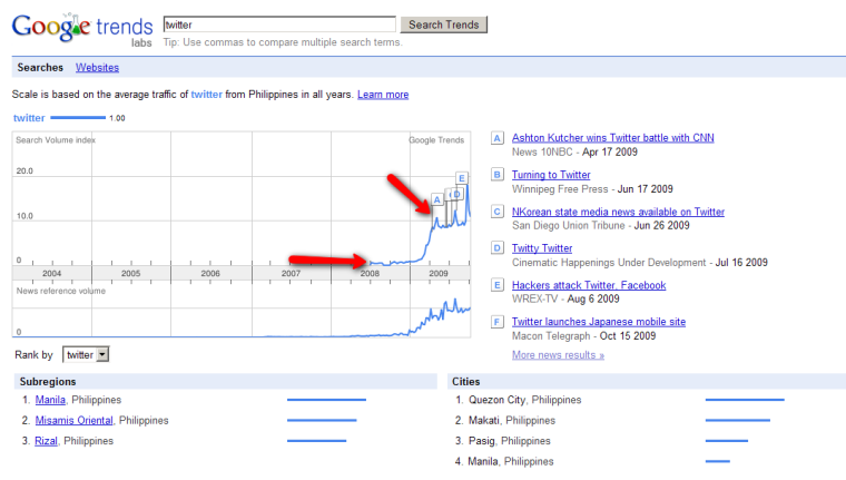 Almost in the middle of 2009 - twitter search spiked up