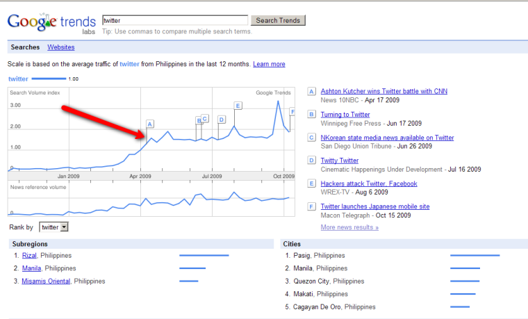 Month of April 2009 Searches for Twitter in Philippine