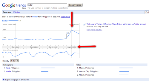 The day after Ondoy, google search for Twitter in Philippines soared up