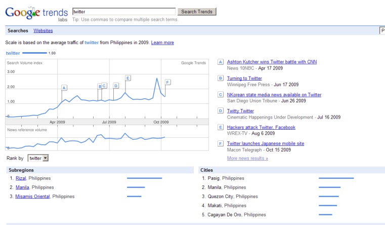 Google Trend Result for Twitter search for 2009