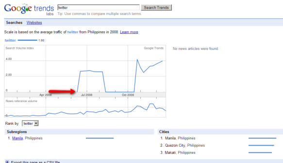 Google Trend of Twitter search here in Philippines
